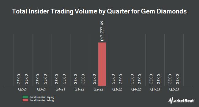 Insider Trades by Quarter for Gem Diamonds (LON:GEMD)