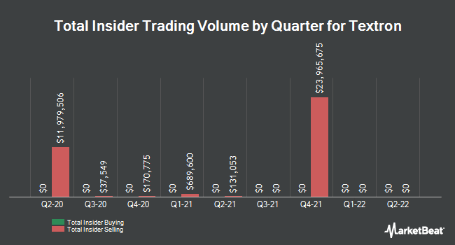 Insider Trades by Quarter for Textron (NYSE:TXT)