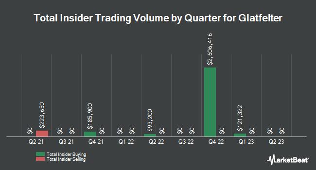 Insider Trading History for P H Glatfelter (NYSE:GLT)