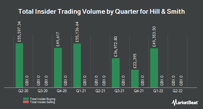 Insider Trades by Quarter for Hill & Smith (LON:HILS)