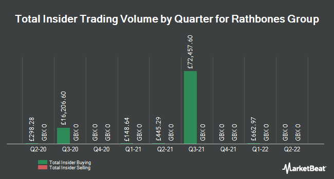 Insider Trades by Quarter for Rathbone Brothers (LON:RAT)