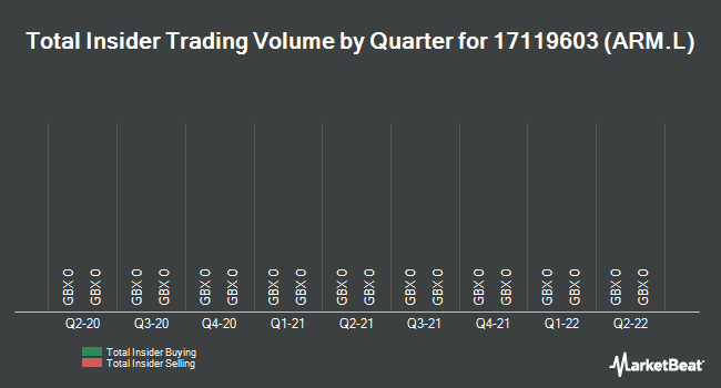 Insider Trades by Quarter for ARM (LON:ARM)