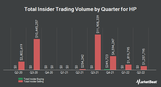 Insider Trades by Quarter for HP (NYSE:HPQ)
