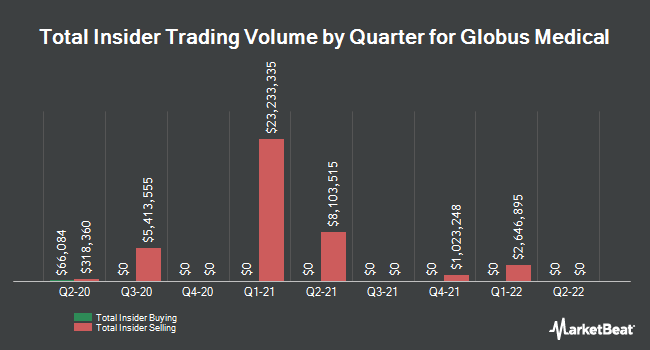 Insider Trades by Quarter for Globus Medical (NYSE:GMED)