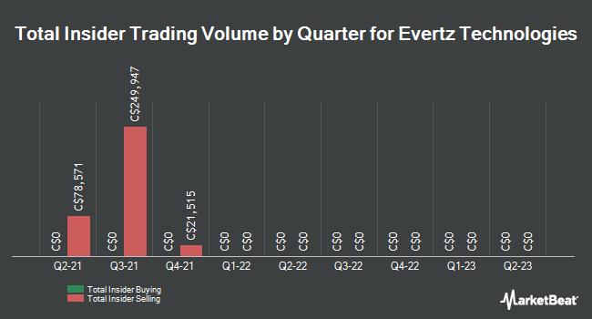 Insider Trading History for Evertz Microsystems (TSE:ET)