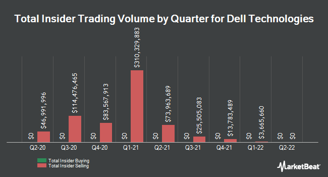 Insider Trades by Quarter for Dell (NASDAQ:DELL)