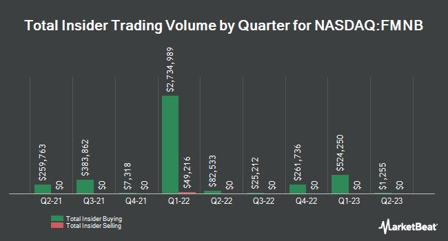 Insider Trading History for Farmers National Banc (NASDAQ:FMNB)