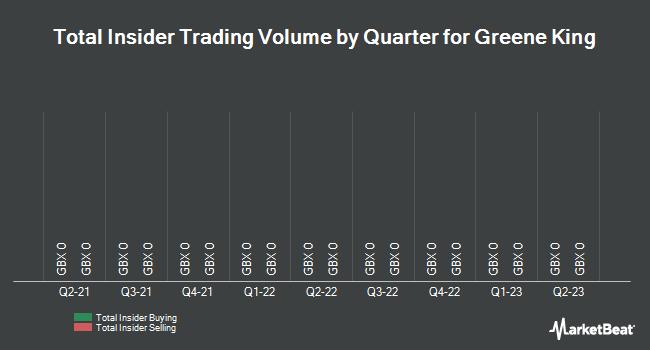 Insider Trades by Quarter for Greene King (LON:GNK)
