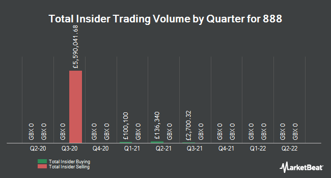 Insider Trading History for 888 (LON:888)