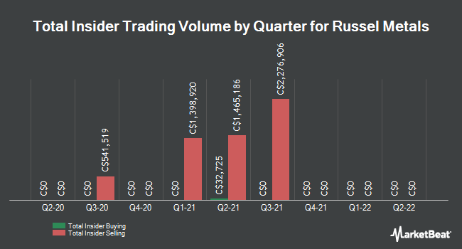 Insider Trades by Quarter for Russel Metals (TSE:RUS)