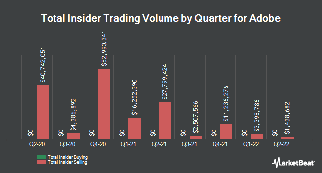 Insider Trades by Quarter for Adobe Systems (NASDAQ:ADBE)