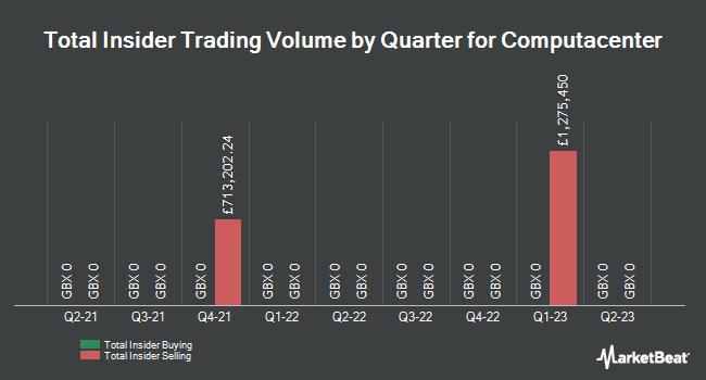Insider Trades by Quarter for Computacenter (LON:CCC)