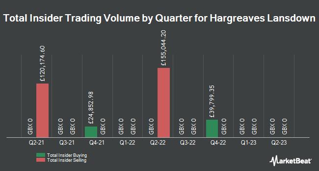 Insider Trading History for Hargreaves Lansdown (LON:HL)