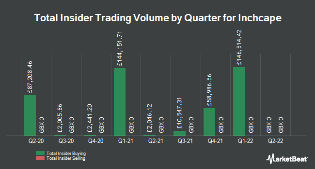 Insider Trades by Quarter for Inchcape (LON:INCH)