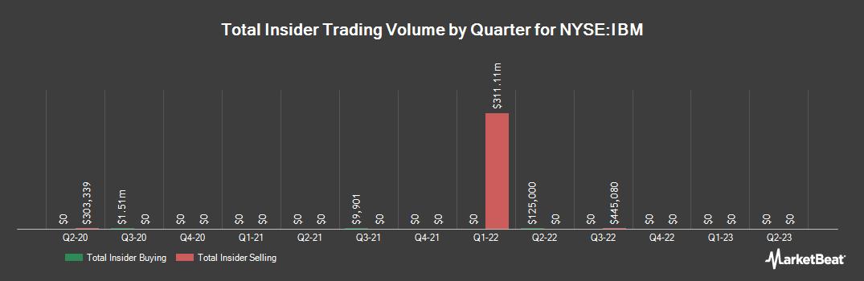 Insider Trading History for IBM (NYSE:IBM)