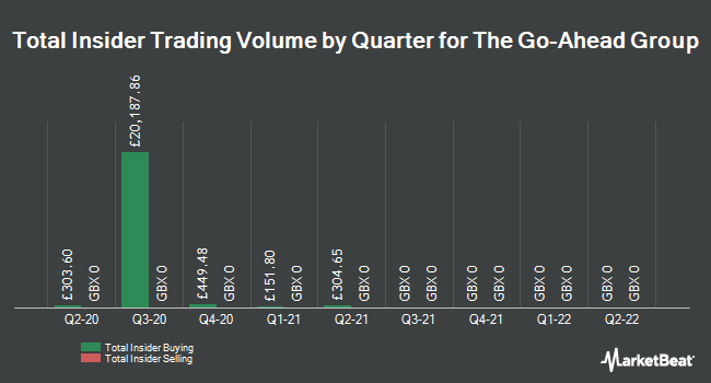 Insider Trades by Quarter for Go-Ahead Group (LON:GOG)