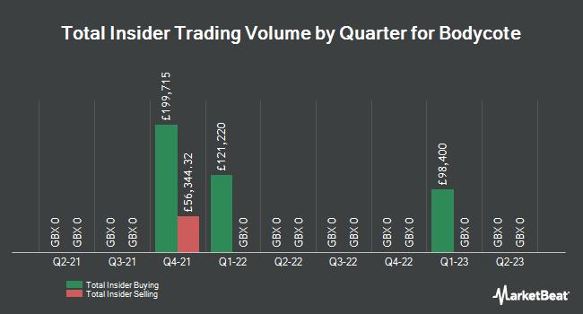 Insider Trades by Quarter for Bodycote (LON:BOY)