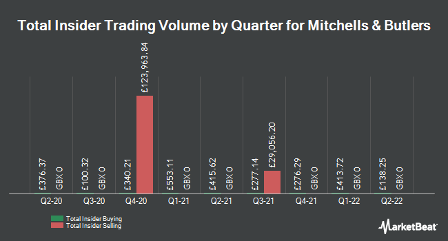 Insider Trades by Quarter for Mitchells & Butlers (LON:MAB)