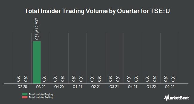 Insider Trades by Quarter for Uranium Participation (TSE:U)
