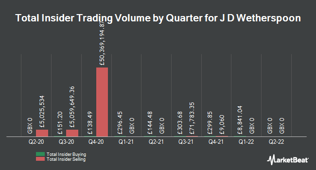 Insider Trades by Quarter for J D Wetherspoon (LON:JDW)