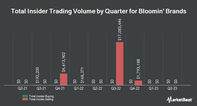 Insider Trading History for Bloomin` Brands (NASDAQ:BLMN)