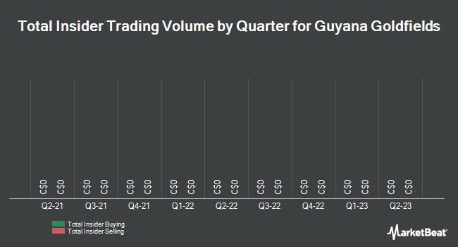 Insider Trades by Quarter for Guyana Goldfields (TSE:GUY)