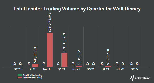 Insider Trades by Quarter for Walt Disney (NYSE:DIS)