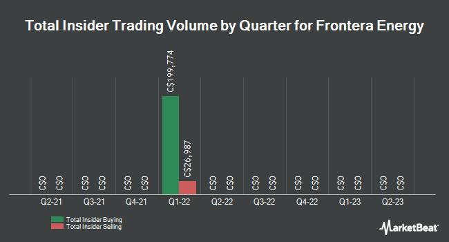 Insider Trades by Quarter for Frontera Energy (TSE:PRE)