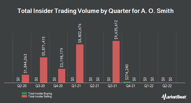 Insider Trading History for A. O. Smith (NYSE:AOS)