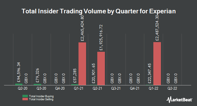 Insider Trades by Quarter for Experian (LON:EXPN)