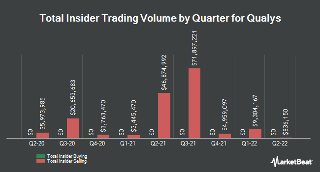 Insider Trades by Quarter for Qualys (NASDAQ:QLYS)