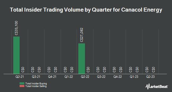 Insider Trading History for Canacol Energy (TSE:CNE)