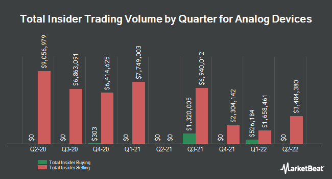 Insider Trades by Quarter for Analog Devices (NASDAQ:ADI)