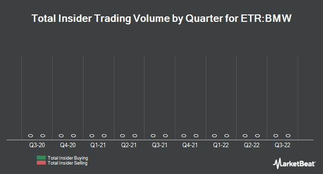 Insider Trading History for BMW (ETR:BMW)