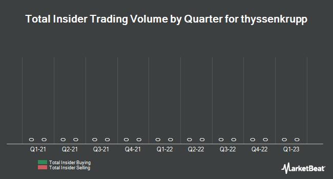 Insider Trading History for thyssenkrupp (FRA:TKA)