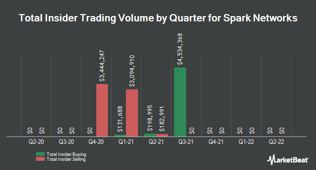 Insider Trades by Quarter for Spark Networks (NYSEAMERICAN:LOV)