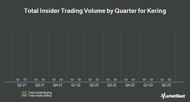 Insider Trading History for Kering (EPA:KER)