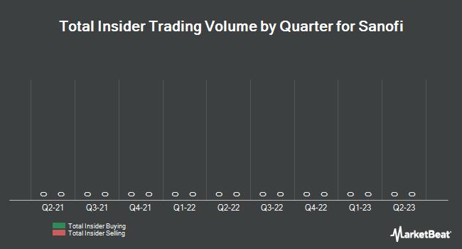 Insider Trading History for Sanofi (EPA:SAN)