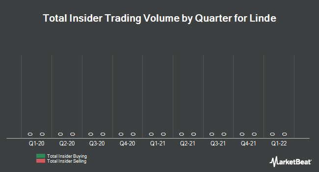 Insider Trading History for The Linde Group (ETR:LIN)