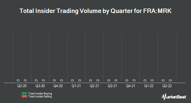 Insider Trading History for Merck Group (FRA:MRK)