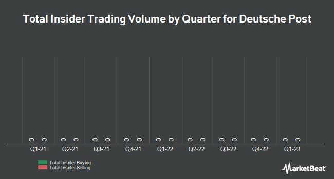 Insider Trading History for Deutsche Post (FRA:DPW)
