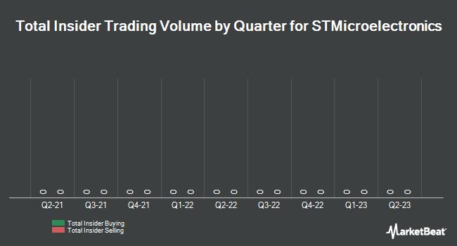 Insider Trading History for STMicroelectronics (EPA:STM)