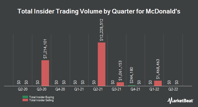 Insider Trades by Quarter for McDonald's (NYSE:MCD)