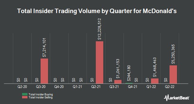 Insider Trades by Quarter for McDonald`s Corporation (NYSE:MCD)