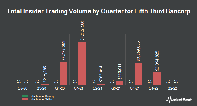 Insider Trades by Quarter for Fifth Third Bancorp (NASDAQ:FITB)