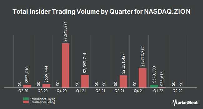 Insider Trades by Quarter for Zions Bancorporation (NASDAQ:ZION)