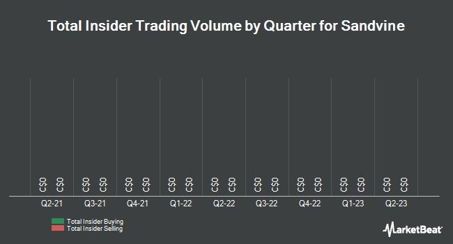 Insider Trades by Quarter for Sandvine (TSE:SVC)