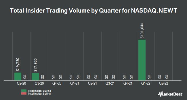 Insider Trading History for NEWTEK Business Services (NASDAQ:NEWT)