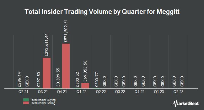 Insider Trades by Quarter for Meggitt (LON:MGGT)