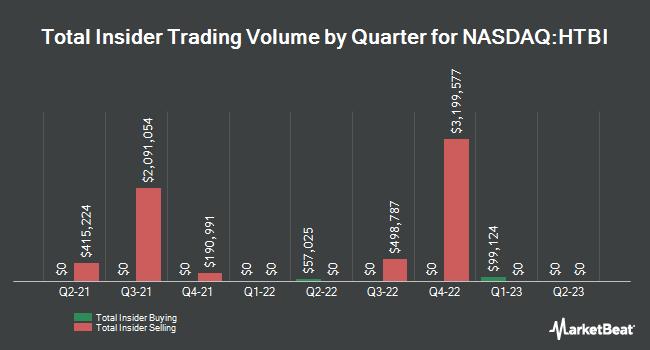 Insider Trades by Quarter for Hometrust Bancshares (NASDAQ:HTBI)